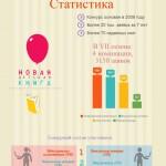 Статистика заявок в Новой детской книге 2016